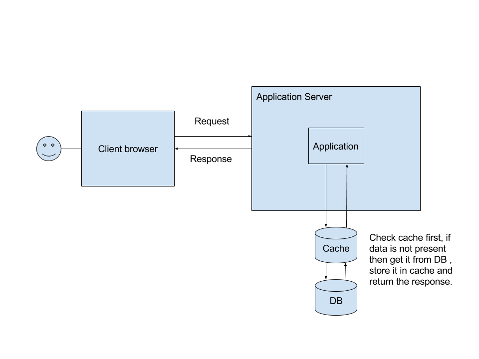 Client Server with Cache
