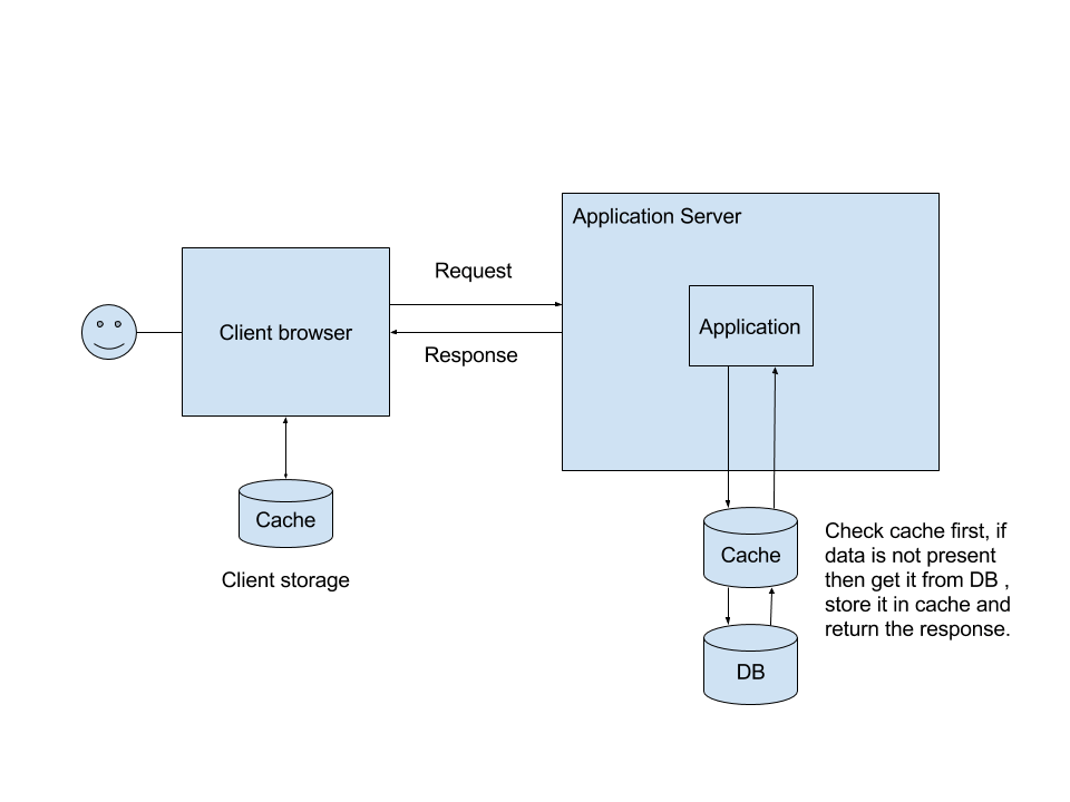 Client side cache system