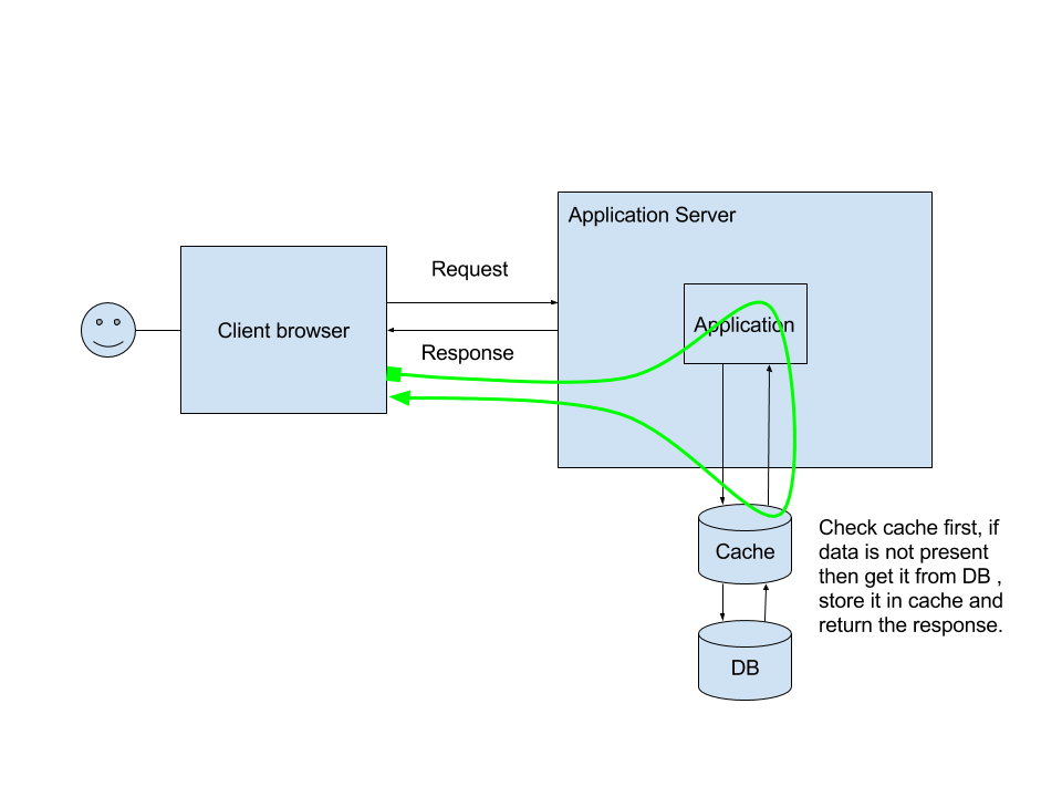 Data Flow Client Server with Cache