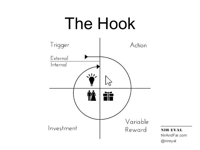 hooked-how-to-build-habitforming-technologies-nir-eyal-nirandfarcom-16-638