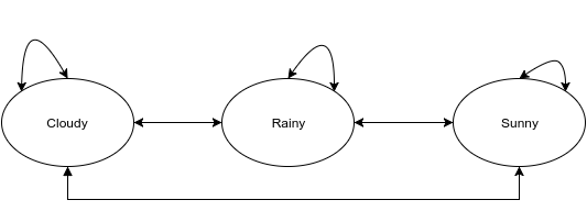 markow-model