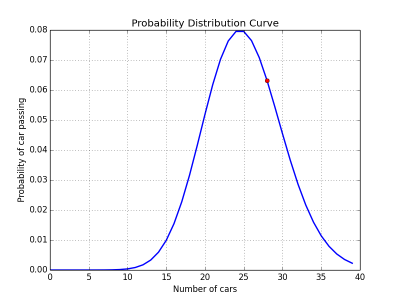 Poisson distribution with Python - Muthu krishnan