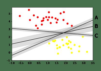 Understanding Support vector Machines using Python - Muthu