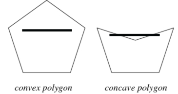 concave convex